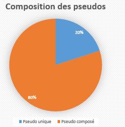 http://journal-gryffondor.poudlard12.com/public/Charlie/GT_47/Composition_des_pseudos.PNG