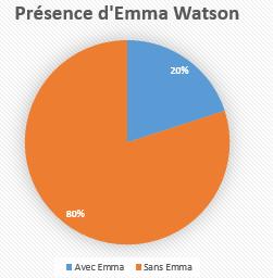 http://journal-gryffondor.poudlard12.com/public/Charlie/GT_47/Presence_d_Emma_Watson.PNG
